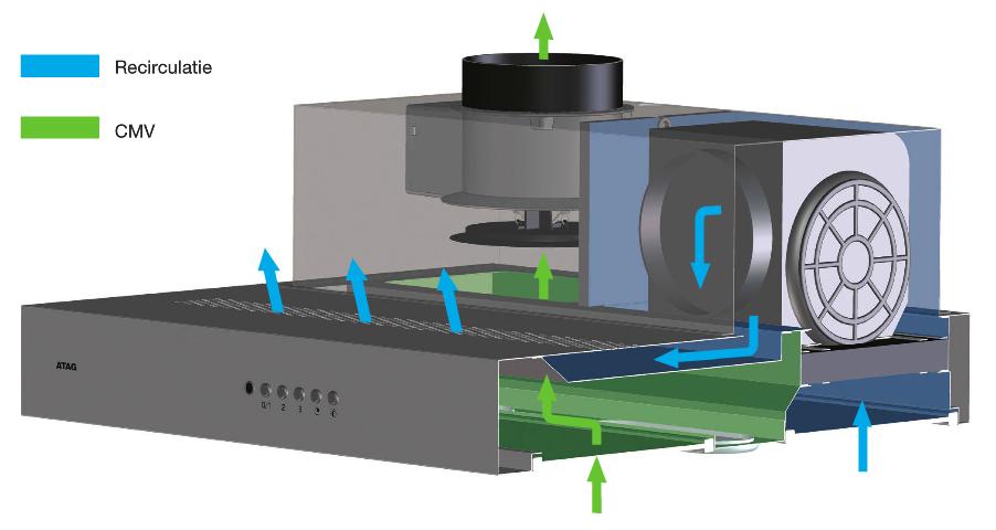 Keuken Afzuigkap Recirculatie : Centrale mechanische ventilatie (cmv) en afzuigkappen