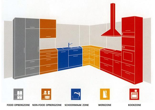 Indeling Keuken Tips : Keuken-indeling-ergonomie