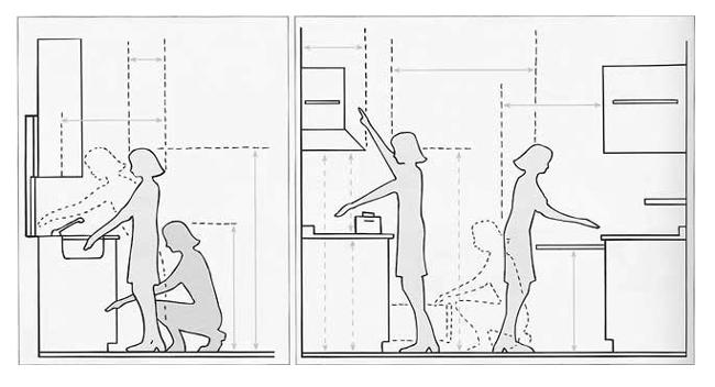 Hoogte Werkblad Keuken Ikea.Hoe Kies Je De Hoogte Van Je Aanrechtblad